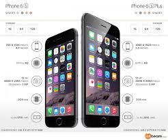 Comparison Smartphone Charts Iphone 6s Plus
