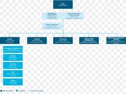 Organizational Chart Business Development Organizational