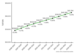 A Look At Syracuse University Tuition Over The Last 10 Years