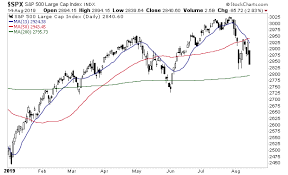 50 Day Moving Average Charts Are Stocks About To Crash These Three Charts That Suggest