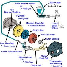 ford f clutch master cylinder transmission problem  the master cylender is bolted to the firewall and attached inside the vehicle to the clutch it is bled at the slave cylender