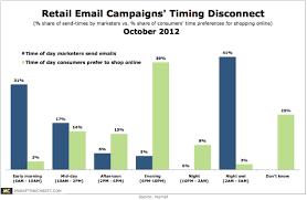 Retail Email Campaigns Out Of Step With Preferred Online