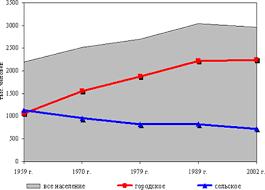 Курсовая работа Уровень и качество жизни населения Изменение численности населения Красноярского края по данным переписей населения показано ниже на диаграмме