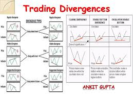 Trading Divergences