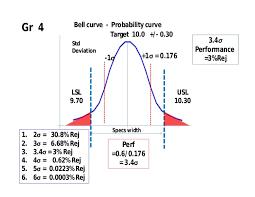 Six Sigma Probability Chart Six Sigma 7 Qc Tools