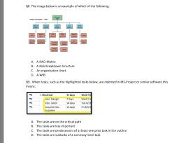 Solved Q8 The Image Below Is An Example Of Which Of The