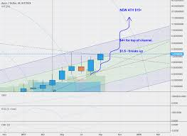 Litecoin Price Chart 1 Year Smart Labs It