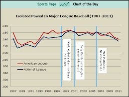 Chart Of The Day Baseballs Steroid Testing Appears To Be