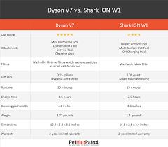 Shark Vacuum Comparison Chart 2019 61 Described Dyson Vacuum Comparison Chart
