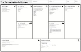 Business Model Canvas Wikipedia