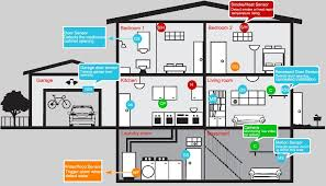 home alarm wiring home image wiring diagram diy home security system wiring diagram diy wiring diagrams on home alarm wiring