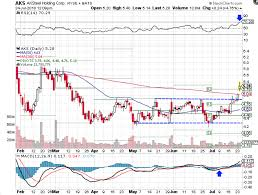 Aks Stock Quote Best AK Steel Stock Breaks Out From Key Resistance Investopedia