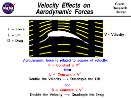 computer drawing of flow around an airfoil aerodynamic force equals a constant times the velocity