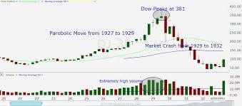 1929 Stock Market Crash Chart Jse Top 40 Share Price