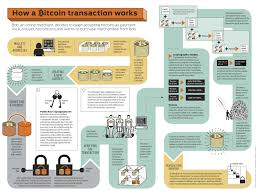 We won't go to the mechanics of the functions themselves — there are plenty of. Bitcoin Infographic Visual Ly