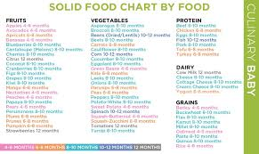 First Year Baby Food Chart Useful But Maybe Delay These