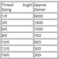 Fly Tying Thread Size Chart Google Search Fly Tying