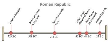 Venn Diagram Of Roman Republic And Roman Empire Assasination Of Julius Caesar By Larson Brown Infographic