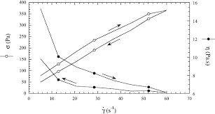 Flow Curves Obtained At Increased And Decreased Strain Rates