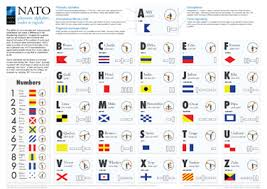 International phonetic alphabet (ipa) symbols used in this chart. Nato Phonetic Alphabet Codes Signals