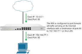 port forwarding caveats cisco meraki what is port forwarding used for at Port Forwarding Diagram