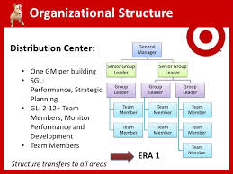 Target Corporation Hierarchy Chart Organization Chart Target Related Keywords Suggestions