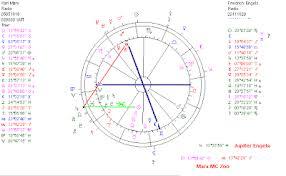 Astropost Birth Chart Karl Marx And His Jupiter Friedrich
