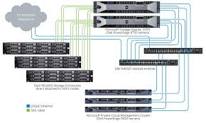 dsms (storage spaces) dell network diagnostics at Dell Network Diagram