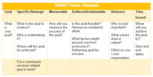 What Are Professional Goals Setting Professional Goals To Drive Improvement Australis College