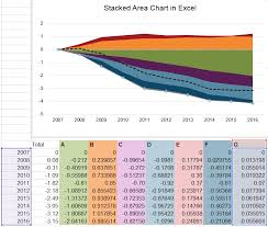 Stacked Chart Excel 2010 Highcharts Having Trouble Recreating Stacked Area Chart