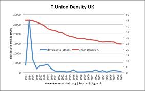 Trades Unions Economics Help