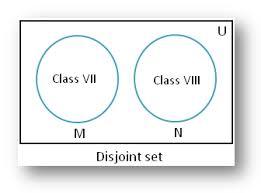 Disjoint Venn Diagram Example Disjoint Of Sets Using Venn Diagram Disjoint Of Sets Non