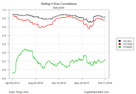 Bnd Chart Major Asset Classes Correlations Profile 18 October 2018