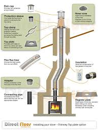 chimney flue liner. Fine Liner How To Install A Flue Liner Wood Stove With Chimney Liner W