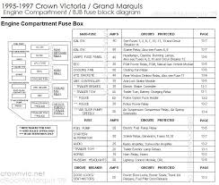 drock96marquis panther platform fuse charts page 1995 1997 crown victoria grand marquis engine compartment fuse block