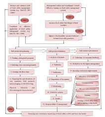 Model Of Effective Implementation Of Food Safety Management