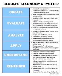 How To Use Blooms Taxonomy Twitter The Edvocate