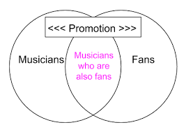 Venn Diagram Music How To Promote Your Music Online In 2019 Appinstitute