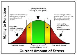 Stress Chart What Is Stress Office Of Stress Management