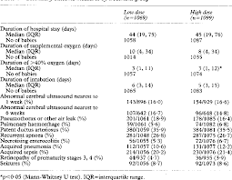 Curosurf Dosing Chart Table 4 From The Curosurf 4 Trial Treatment Of