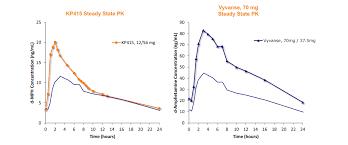 Vyvanse Mg Chart Evaluating Kempharms Kp415 Part 3 Kp415s Potential