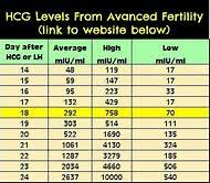 Beta Results Ivf Chart 32 Punctilious Hcg Levels After Ivf Chart