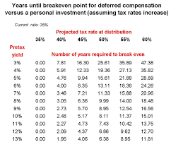 Nonqualified Deferred Compensation Plan Reporting Examples Chart Mynqdc Updates Future Higher Tax Rates Would Not Reduce