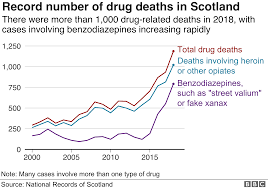 Level Of Drugs Chart Scotland Has Highest Drug Death Rate In Eu Bbc News