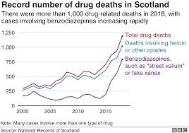 Scotland Has Highest Drug Death Rate In Eu Bbc News