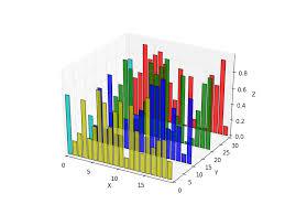 3d Bar Chart Python 3d Bar Plot In Python Machinelearning1