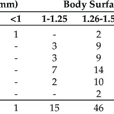 Sizes Of Aortic Valve Prosthesis According To Body Surface