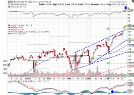 stocks rally on improving economic outlook spy dia investopedia line support near r2 support looking at technical indicators the rsi appears very overbought at 77 46 while the macd remains in a bullish uptrend