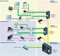 structured home wiring diagrams images home wiring diagram designing a structured cabling system for voice and data