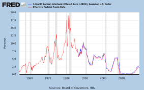 30 Day Libor Vs Prime Rate Chart Correlation Economics Correlation Libor Vs Fed Funds Rate